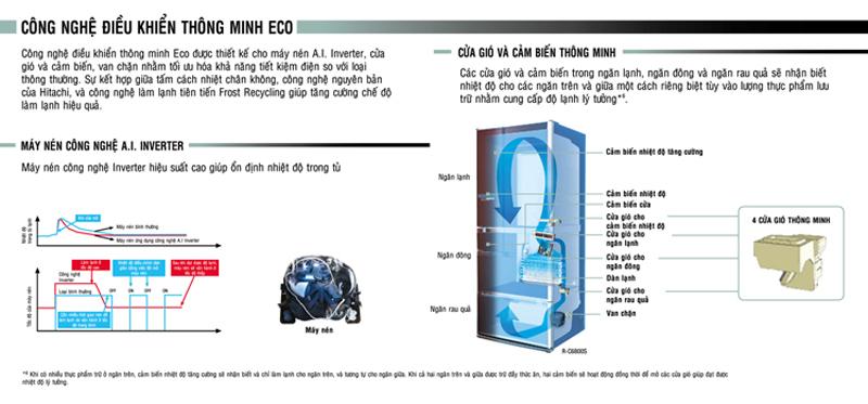 Công nghệ ECO trên tủ lạnh Hitachi
