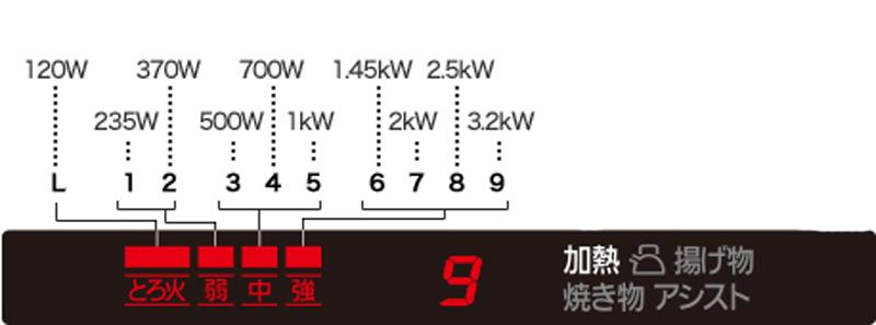 mức độ nhiệt kz-g32ast