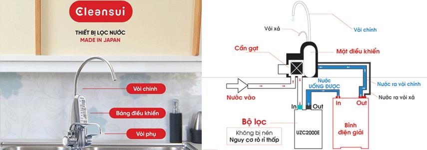 Sử dụng máy lọc nước tạo Ion kiềm Cleansui EU301 có tốt không?